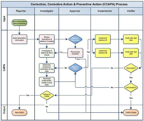 Diagram showing the overall CCAPA process for treating a nonconfornmance.