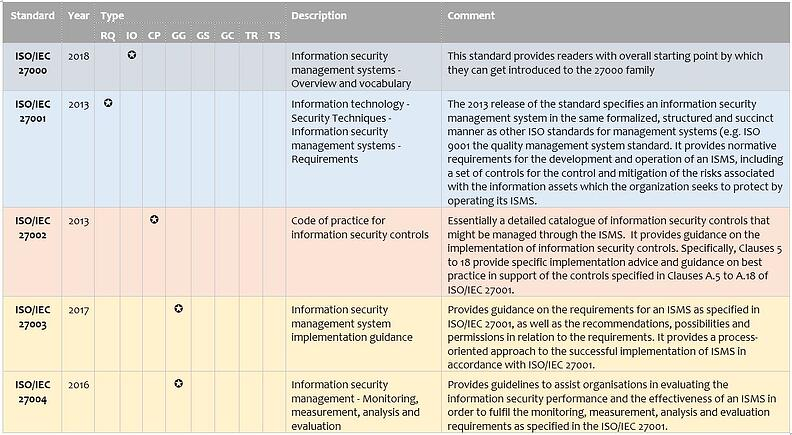 ISO 27000 Table
