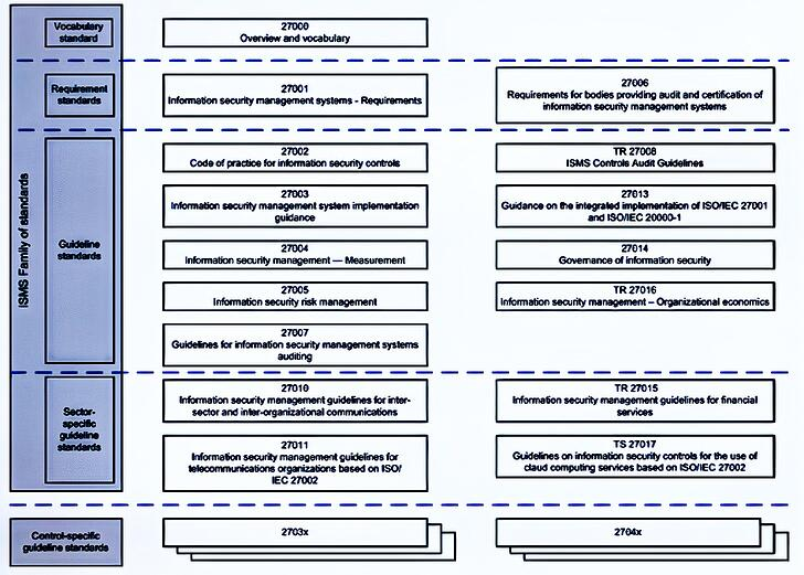ISO-27000-Family-of-Standards
