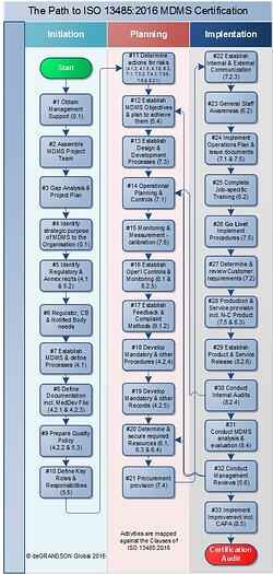 Infographic - Path to ISO 13485 MDMS Certification.jpg